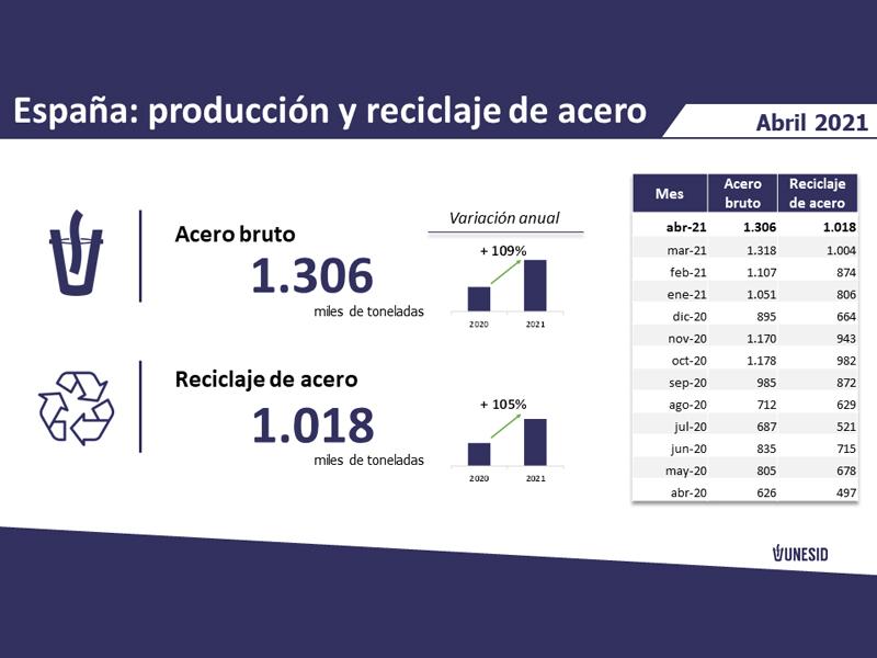 UNESID: La producción y el reciclaje de acero en España se mantiene estable en abril