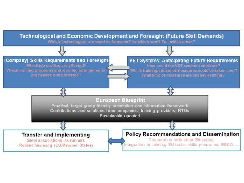 Figura 1.- Enfoque del proyecto ESSA